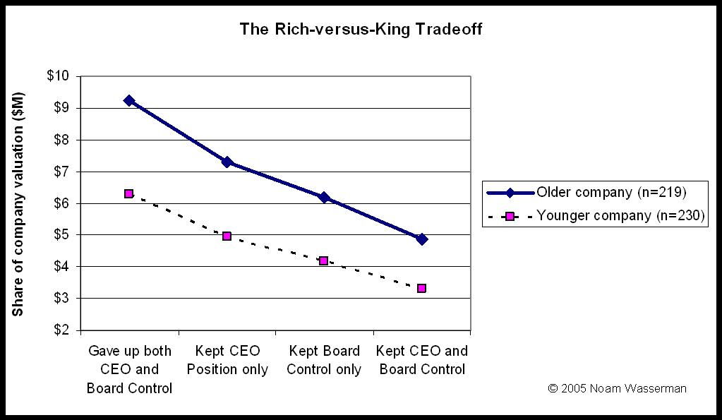 The Rich-vs-King Tradeoff