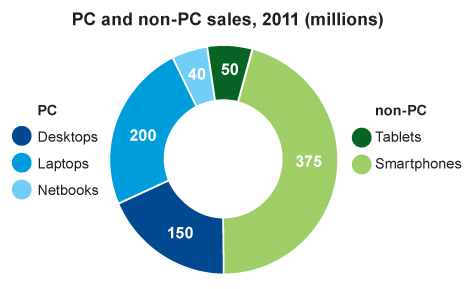 More than half of all computers aren't computers anymore