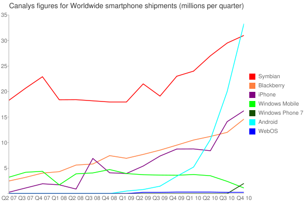 Canalys figures for Worldwide smartphone shipments