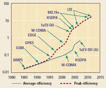 Evolution of average versus peak spectral efficiency over time